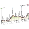 Giro 2015 Profile stage 8: Fiuggi – Campitello Matese - source gazetta.it