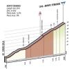 Giro d'Italia 2015 stage 9: Climb details Monte Termino - source gazetta.it
