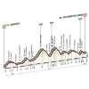 Giro 2015 Profile stage 9: Benevento – San Giorgio del Sannio - source gazetta.it