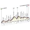 Giro 2015 Profile stage 9: Benevento – San Giorgio del Sannio - source gazetta.it