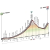 Giro d'Italia 2016: Profile stage 19: Pinerolo - Risoul - source: gazetta.it
