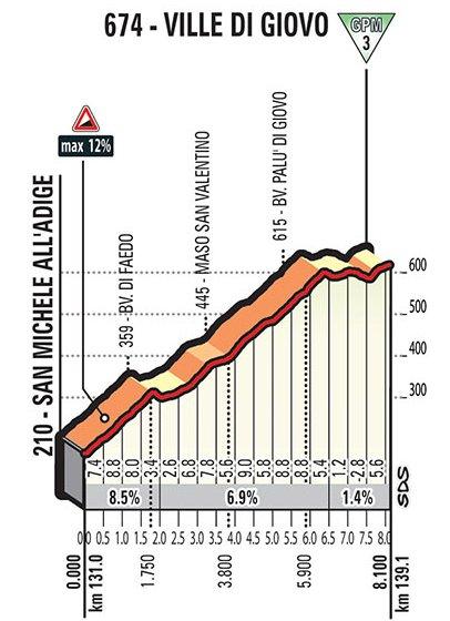 Giro 2017 etappe 17: Climb details Ville di Giovo- source: giroditalia.it