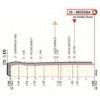 Giro d'Italia 2019: finish profile 10th stage - source: www.giroditalia.it