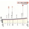 Giro d'Italia 2019: finish profile 11th stage - source: www.giroditalia.it