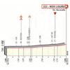Giro d'Italia 2019: finish profile 11th stage - source: www.giroditalia.it