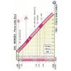 Giro d'Italia 2019: profile Colle San Carlo stage 14 - source: www.giroditalia.it