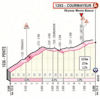 Giro d'Italia 2019: finish profile stage 14 - source: www.giroditalia.it