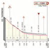 Giro d'Italia 2019: finish profile stage 15 - source: www.giroditalia.it