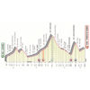 Giro d'Italia 2019: profile stage 16- source: www.giroditalia.it