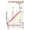 Giro d'Italia 2019: profile Anterselva finish climb stage 17 - source: www.giroditalia.it