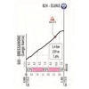 Giro d'Italia 2019: profile Elvas climb, stage 17 - source: www.giroditalia.it