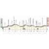 Giro d'Italia 2019: profile 4th stage - source: www.giroditalia.it