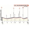 Giro d'Italia 2019: finish profile 6th stage - source: www.giroditalia.it