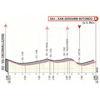 Giro d'Italia 2019: finish profile 6th stage - source: www.giroditalia.it