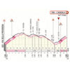 Giro d'Italia 2019: finish profile 7th stage - source: www.giroditalia.it