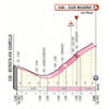 Giro d'Italia 2019: last climb 9th stage - source: www.giroditalia.it