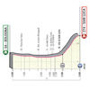 Giro d'Italia 2019: profile 1st stage - source: www.giroditalia.it