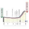 Giro d'Italia 2019: profile 1st stage - source: www.giroditalia.it
