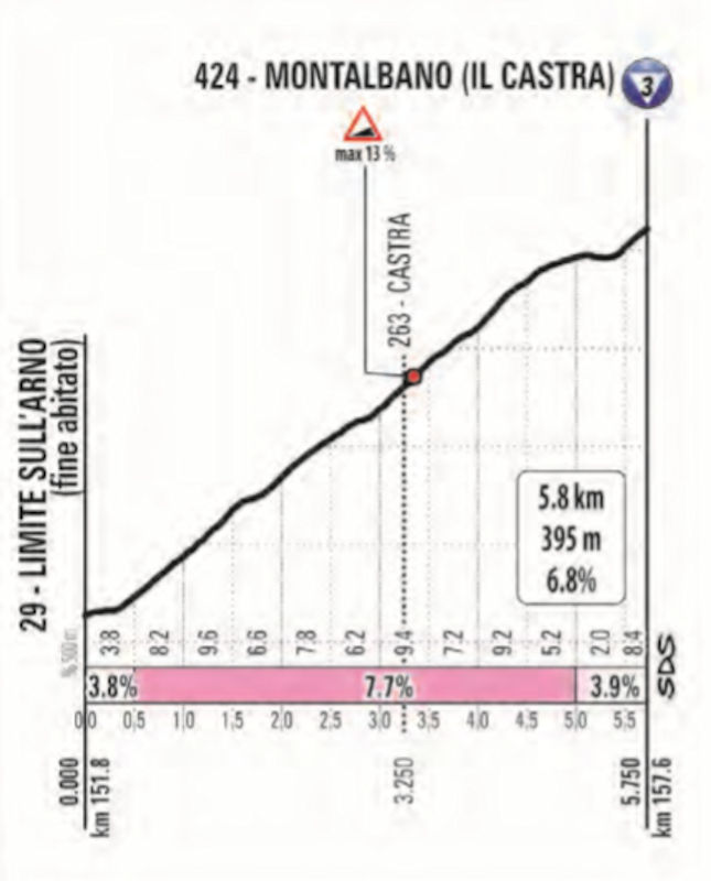 Giro d'Italia 2019 stage 2: Montalbano climb - source: www.giroditalia.it
