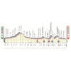 Giro d'Italia 2019: Profile 2nd stage - source: www.giroditalia.it