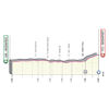 Giro d'Italia 2020: profile 1st stage - source: www.giroditalia.it