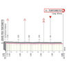 Giro d'Italia 2020: finish profile stage 10 - source: www.giroditalia.it