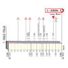 Giro d'Italia 2020: finish profile stage 11 - source: www.giroditalia.it
