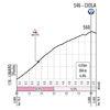 Giro d'Italia 2020: Ciola climb, stage 12 - source: www.giroditalia.it