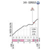 Giro d'Italia 2020: Gorolo climb, stage 12 - source: www.giroditalia.it