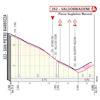 Giro d'Italia 2020: finish profile stage 14 - source: www.giroditalia.it