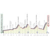 Giro d'Italia 2020: profile 15th stage - source: www.giroditalia.it