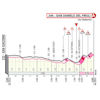 Giro d'Italia 2020: finish profile stage 16 - source: www.giroditalia.it
