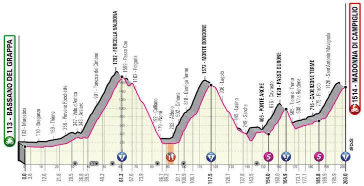 Giro stage 17 bettingadvice royal pirates betting everything live lyrics