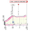Giro d'Italia 2020: finish profile stage 18 - source: www.giroditalia.it