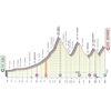 Giro d'Italia 2020: profile 20th stage - source: www.giroditalia.it