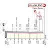 Giro d'Italia 2020: finish profile stage 21 - source: www.giroditalia.it