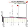 Giro d'Italia 2020: finish profile stage 4 - source: www.giroditalia.it