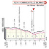 Giro d'Italia 2020: finish profile stage 5 - source: www.giroditalia.it