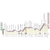 Giro d'Italia 2020: profile 5th stage - source: www.giroditalia.it