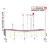 Giro d'Italia 2020: finish profile stage 7 - source: www.giroditalia.it
