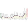 Giro d'Italia 2020: profile 7th stage - source: www.giroditalia.it