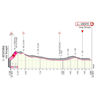 Giro d'Italia 2020: finish profile stage 8 - source: www.giroditalia.it