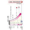 Giro d'Italia 2020: finish profile 9th stage - source: www.giroditalia.it