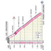 Giro d'Italia 2020: 9th stage, Passo Lanciano - source: www.giroditalia.it