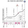 Giro d'Italia 2021: 2nd climb up Passo del Lume Spento stage 11 - source: www.giroditalia.it