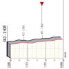 Giro d'Italia 2021: finale profile stage 12 - source: www.giroditalia.it