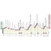 Giro d'Italia 2021: profile 12th stage - source: www.giroditalia.it