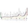 Giro 2021 Route stage 14: Cittadella – Zoncolan