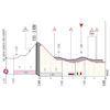 Giro d'Italia 2021: finale profile stage 15 - source: www.giroditalia.it