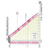Giro d'Italia 2021: La Crosetta stage 16 - source: www.giroditalia.it